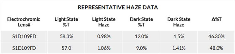 Haze-Data