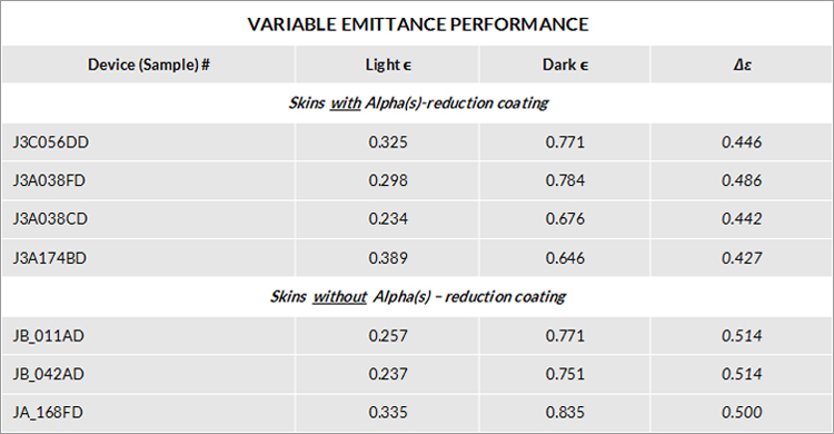 Variable-Emittance-Performance